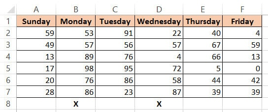 Dataset with day names and X in row 8