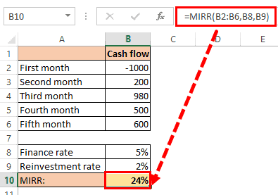 MIRR formula in Excel