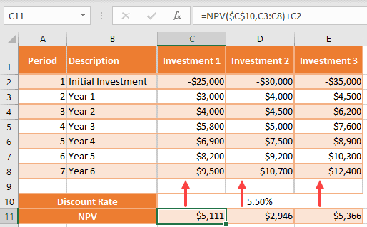 Calculate NPV for various cashflows
