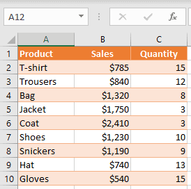 Dataset to create a scatter chart