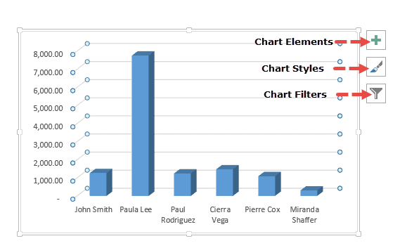 Chart Options that appear when you select the chart